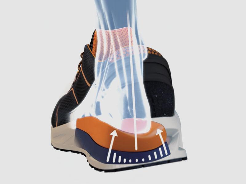 Stopa jest stale stabilizowana, ponieważ podeszwa utrzymuje stopę na osi, nawet podczas ruchów Supinacji i Pronacji.