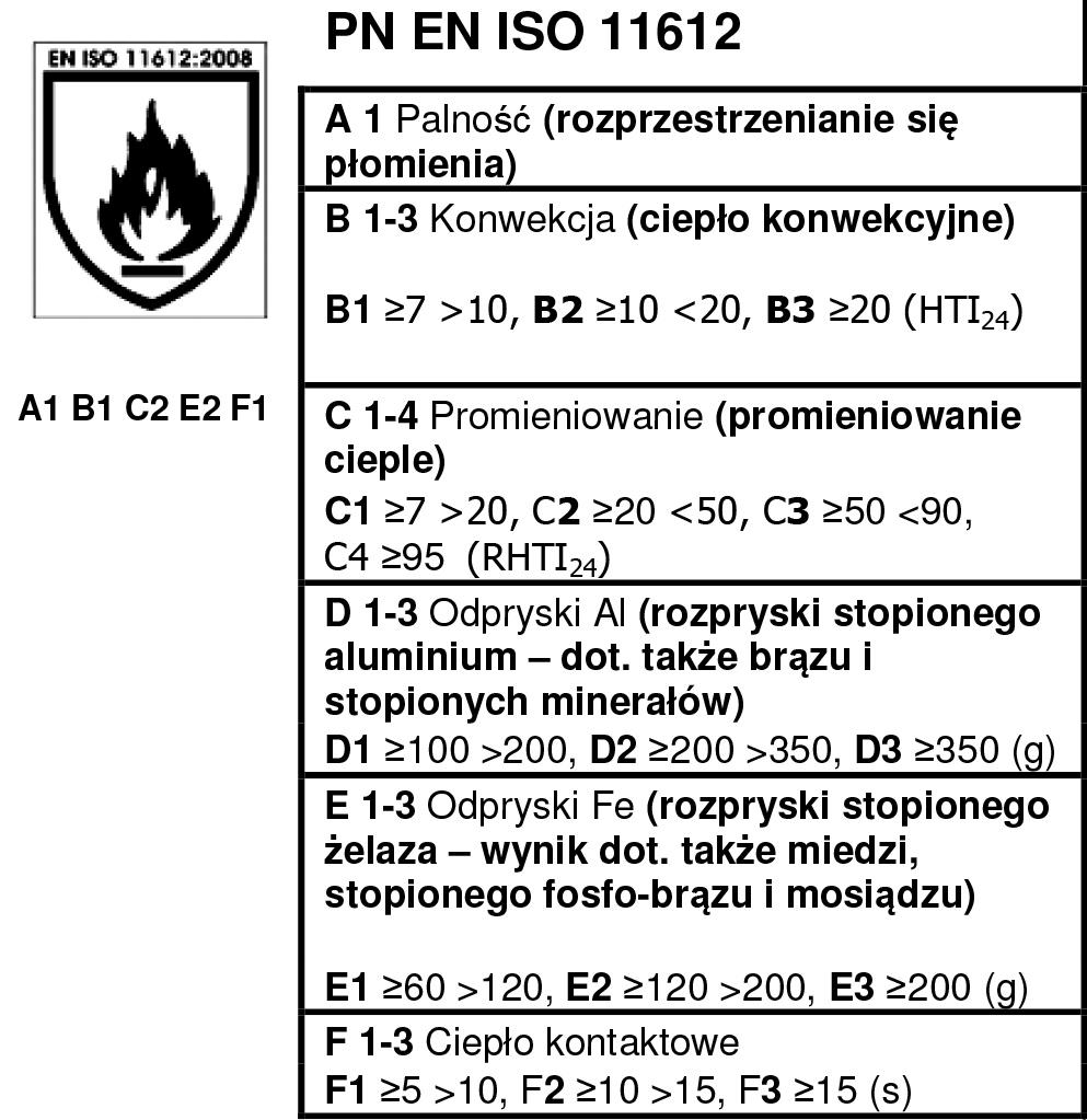 PN EN ISO 11612
